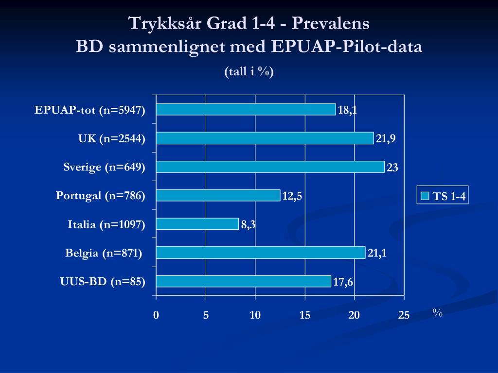 Trykksår Grad 1-4 - Prevalens