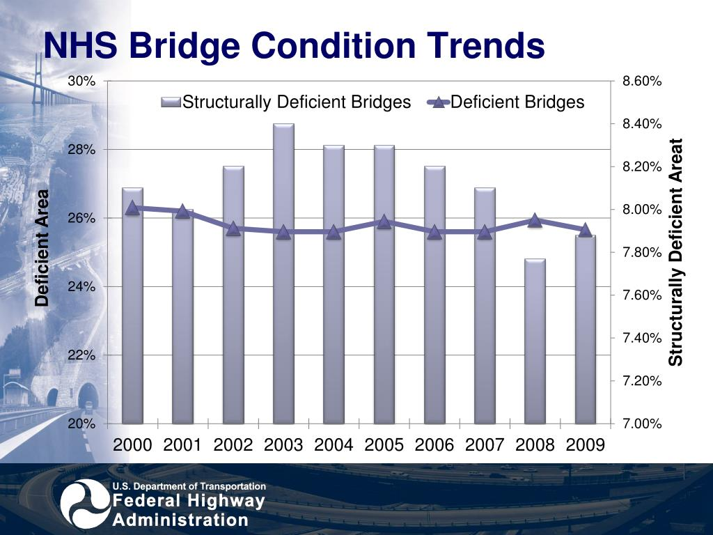 NHS Bridge Condition Trends