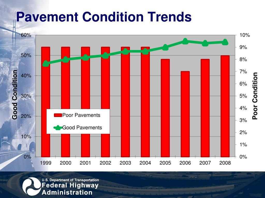 Pavement Condition Trends