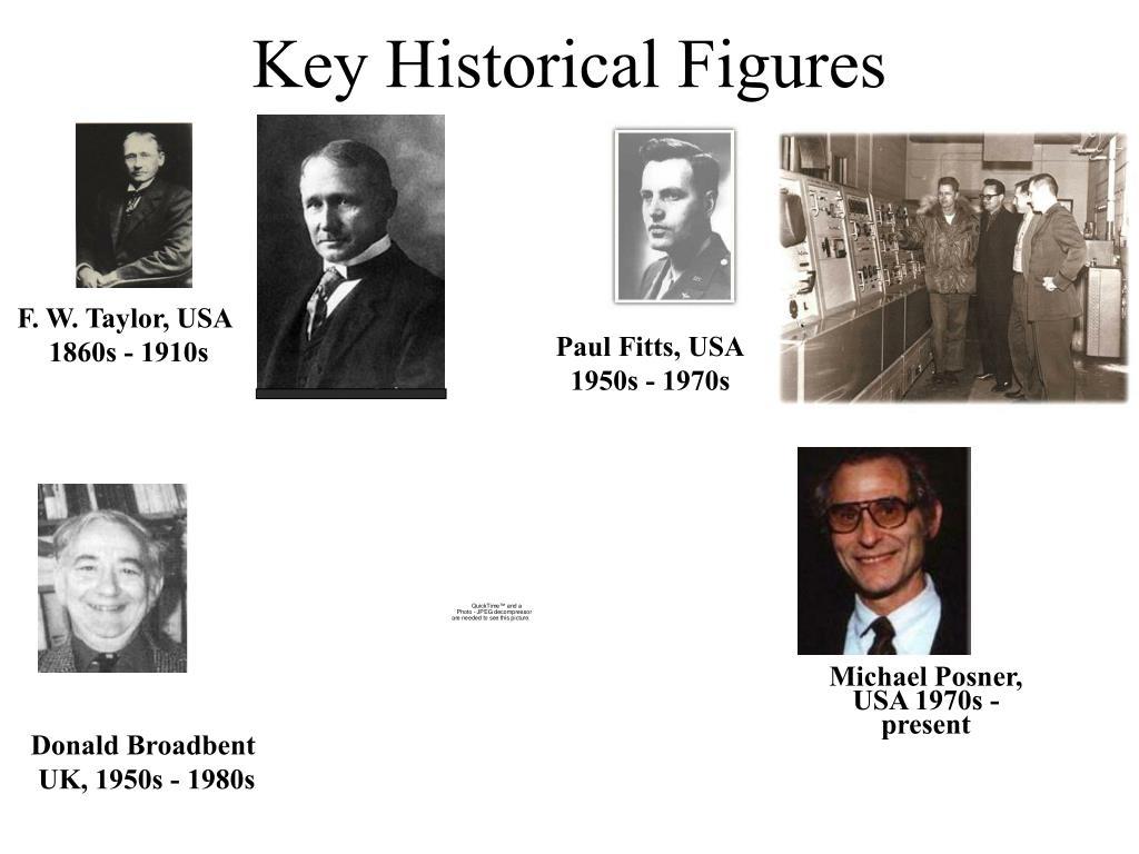 Key Historical Figures