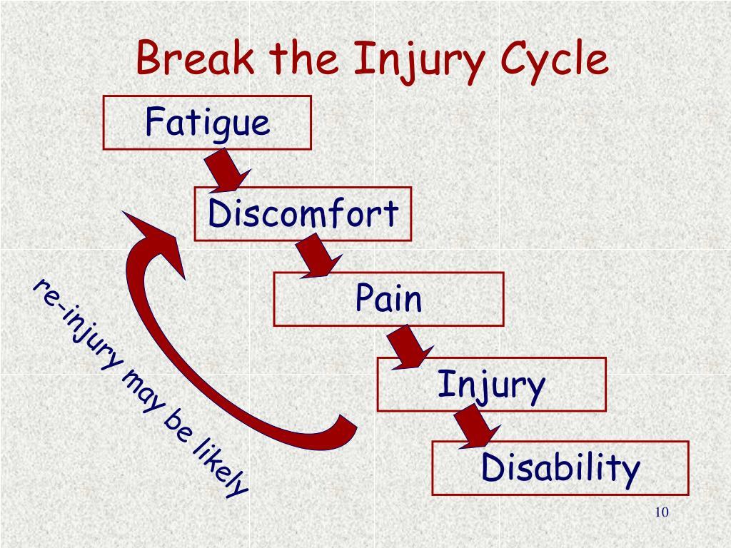 Break the Injury Cycle
