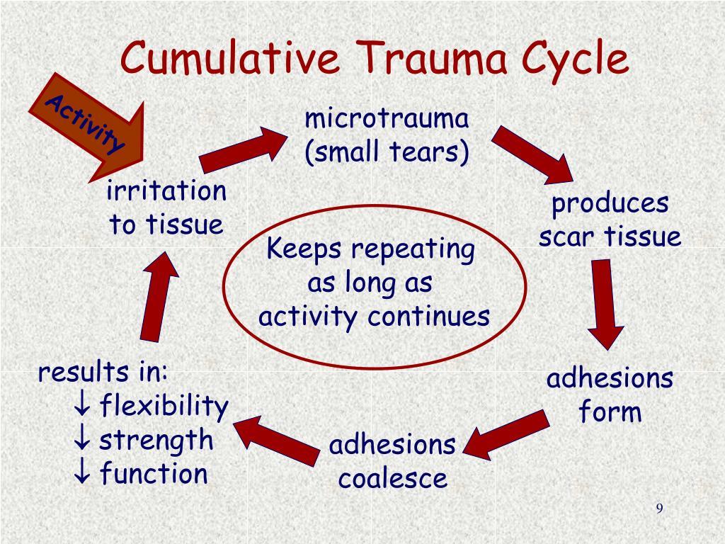 Cumulative Trauma Cycle