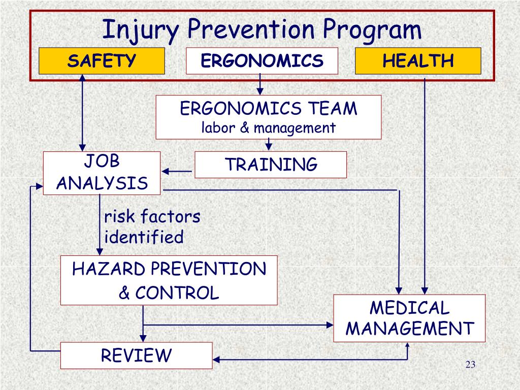 Injury Prevention Program
