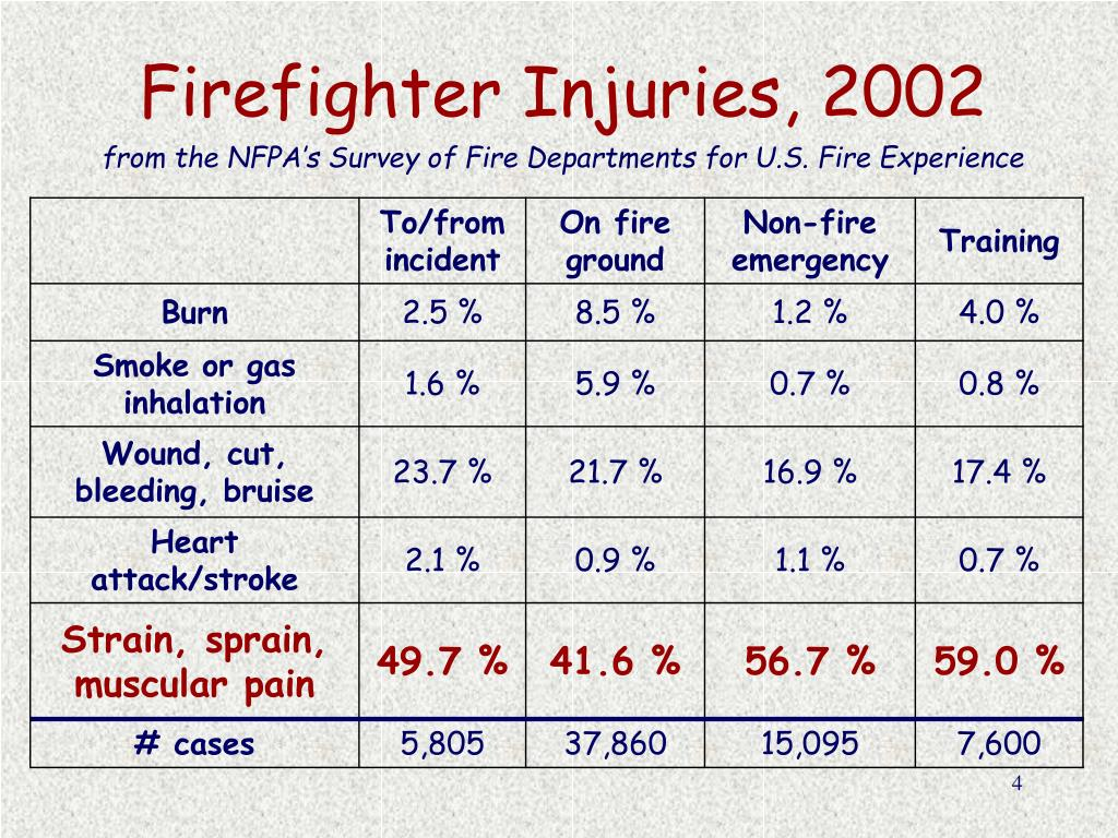 Firefighter Injuries, 2002