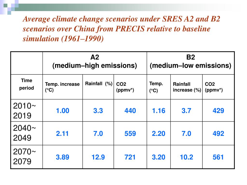 Average climate change scenarios under SRES A2 and B2 scenarios over China from PRECIS relative to baseline simulation (1961–1990)