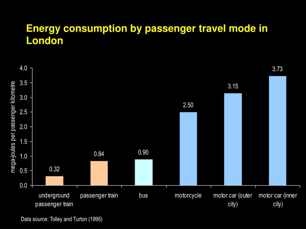 Energy consumption by passenger travel mode in London