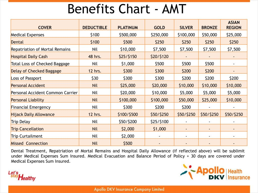 Benefits Chart - AMT
