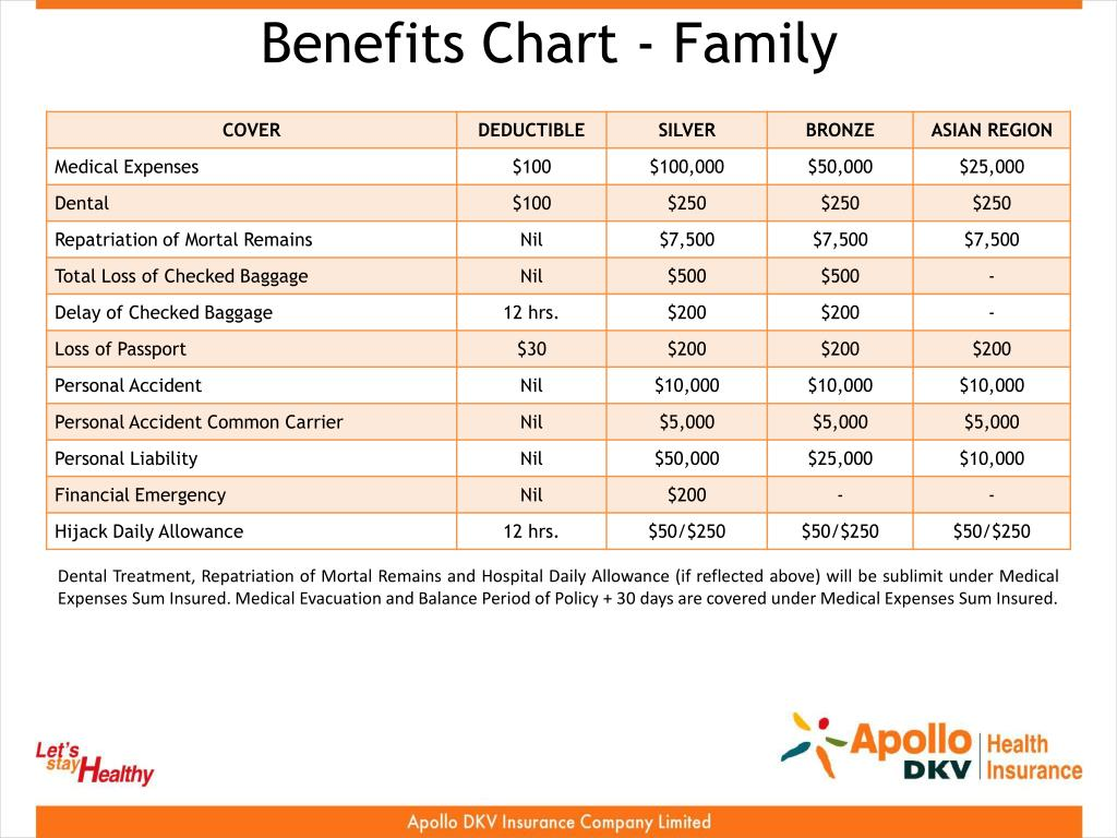 Benefits Chart - Family