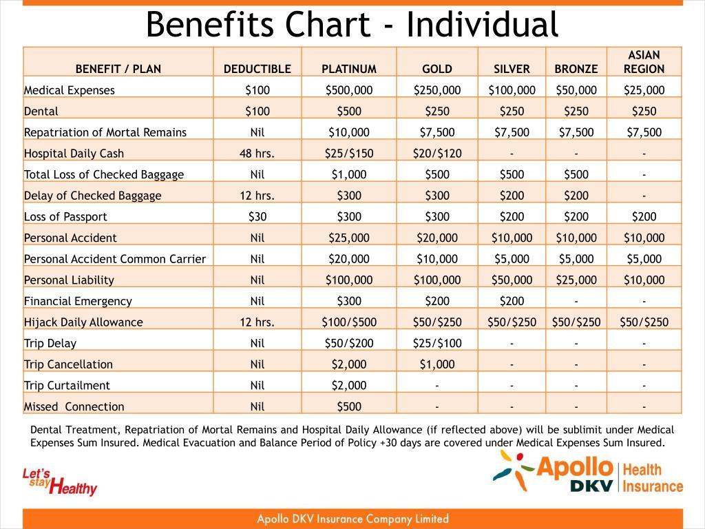 Benefits Chart - Individual