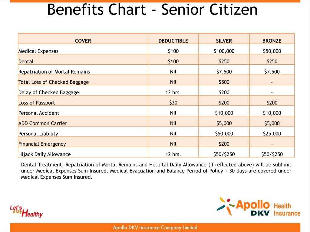 Benefits Chart - Senior Citizen