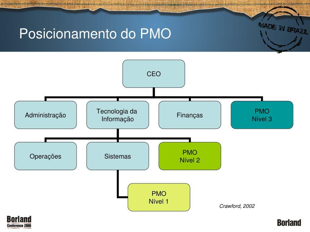 Posicionamento do PMO