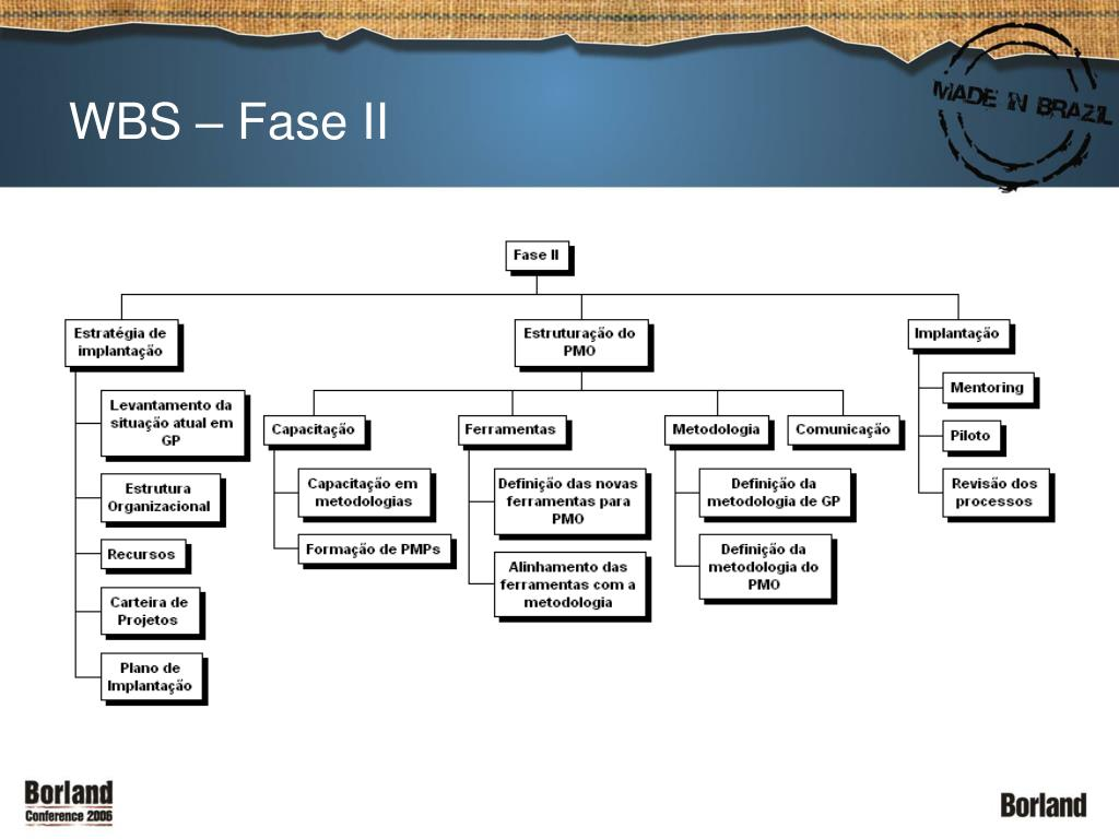 WBS – Fase II