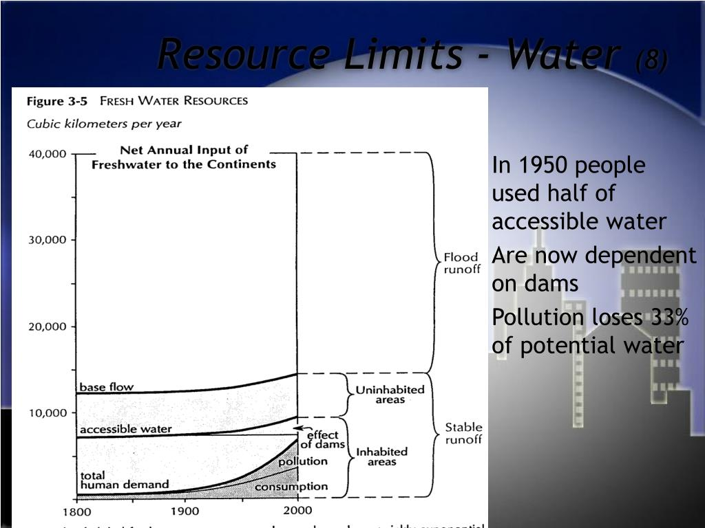 Resource Limits - Water