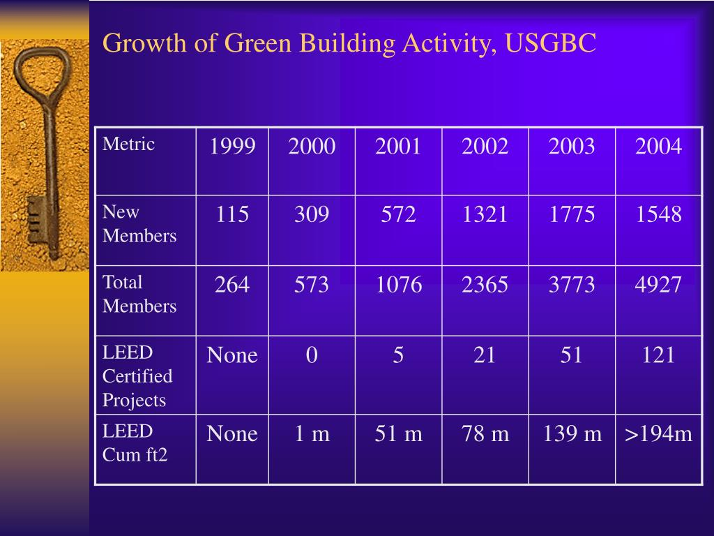 Growth of Green Building Activity, USGBC