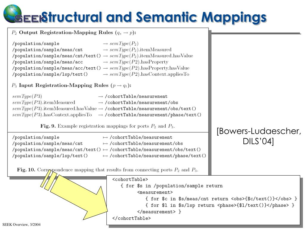 Structural and Semantic Mappings