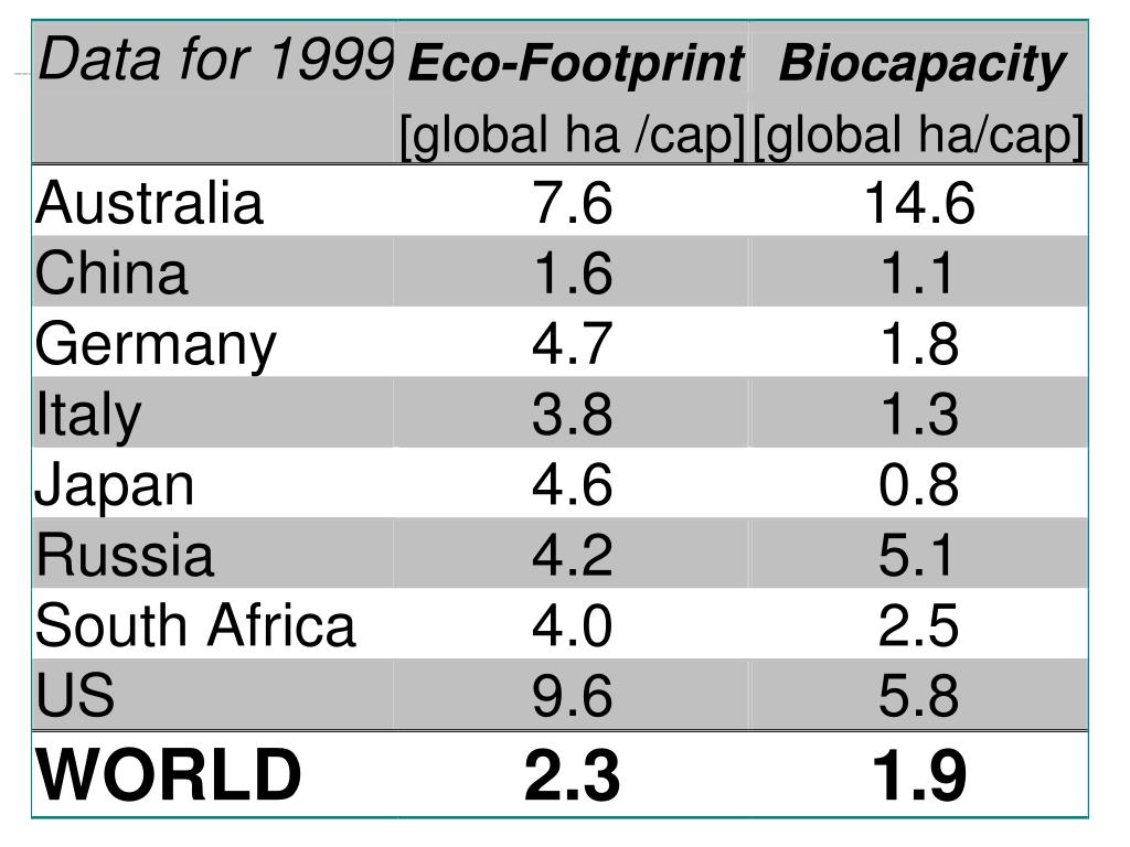 Footprint data for 8 countries