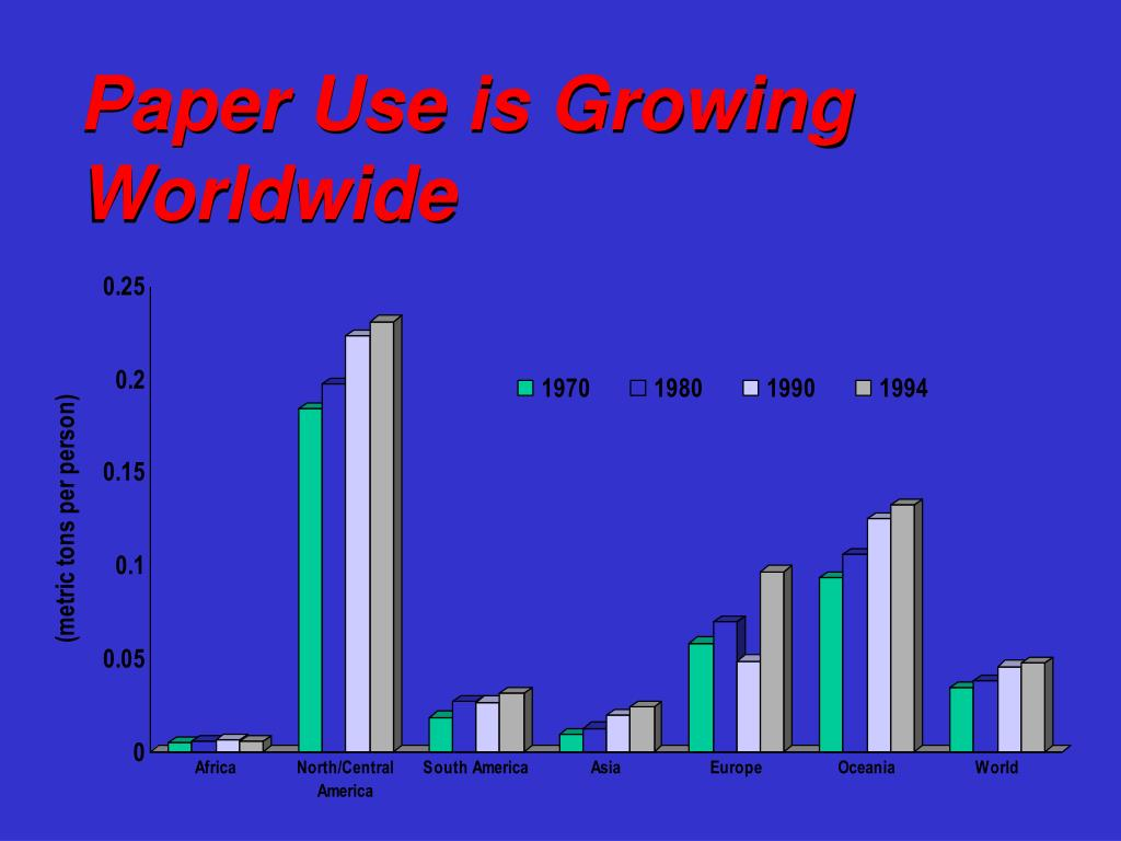 Paper Use is Growing Worldwide