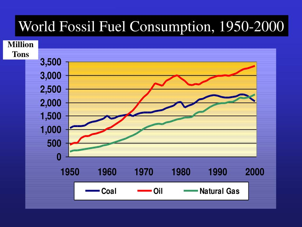 World Fossil Fuel Consumption, 1950-2000