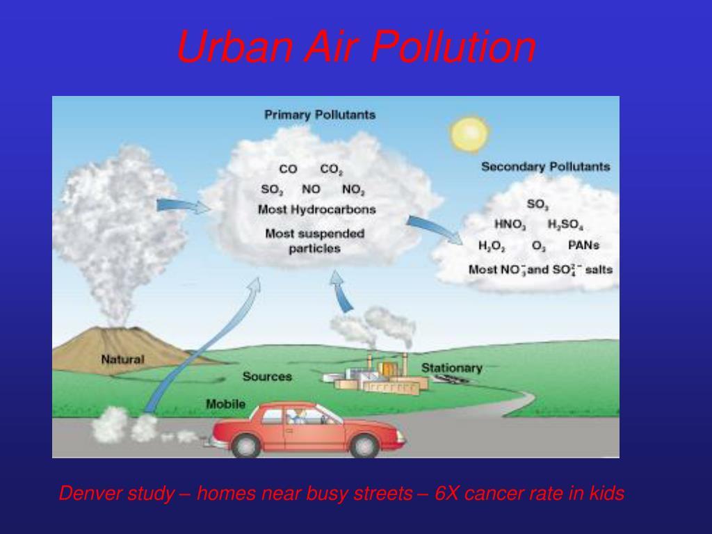 Urban Air Pollution