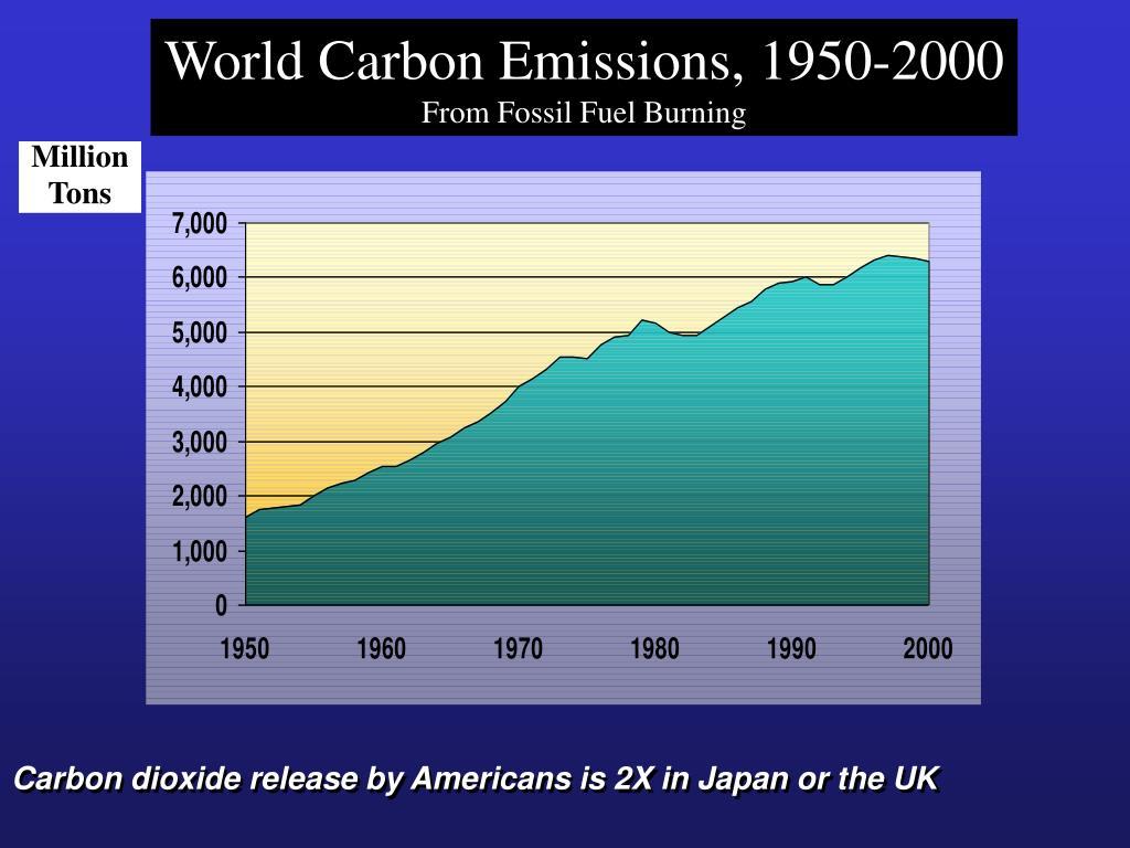 World Carbon Emissions, 1950-2000