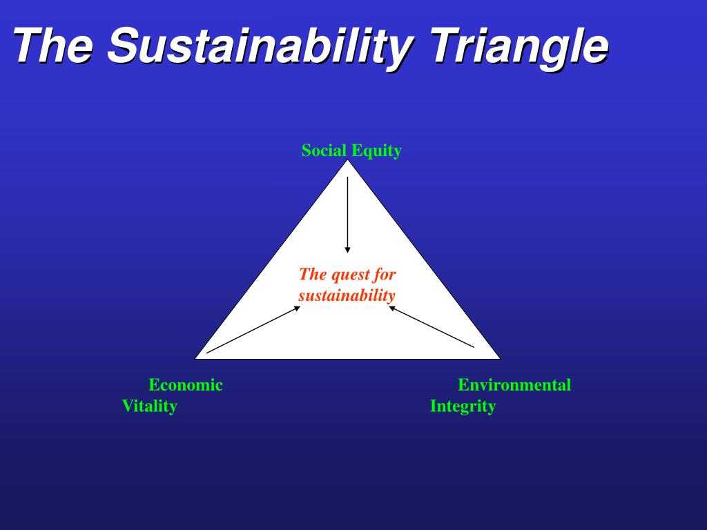 The Sustainability Triangle