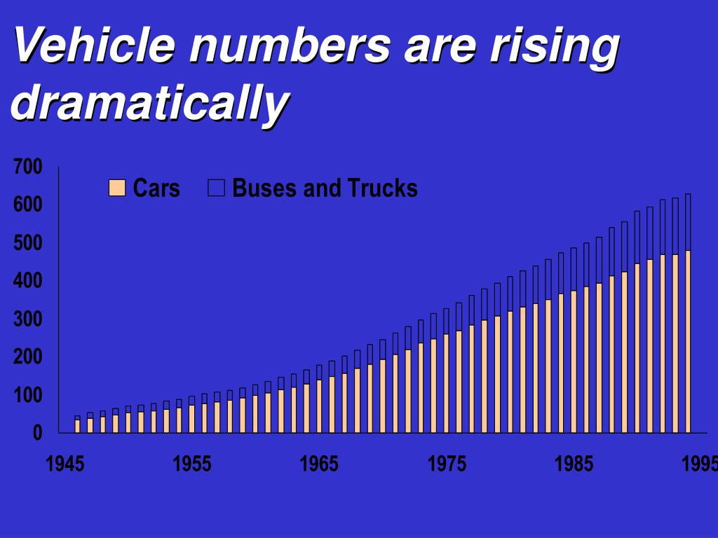 Vehicle numbers are rising dramatically