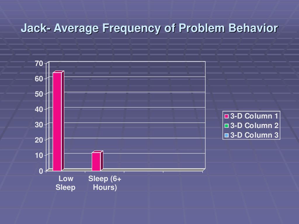 IB Psychology/Levels of Analysis