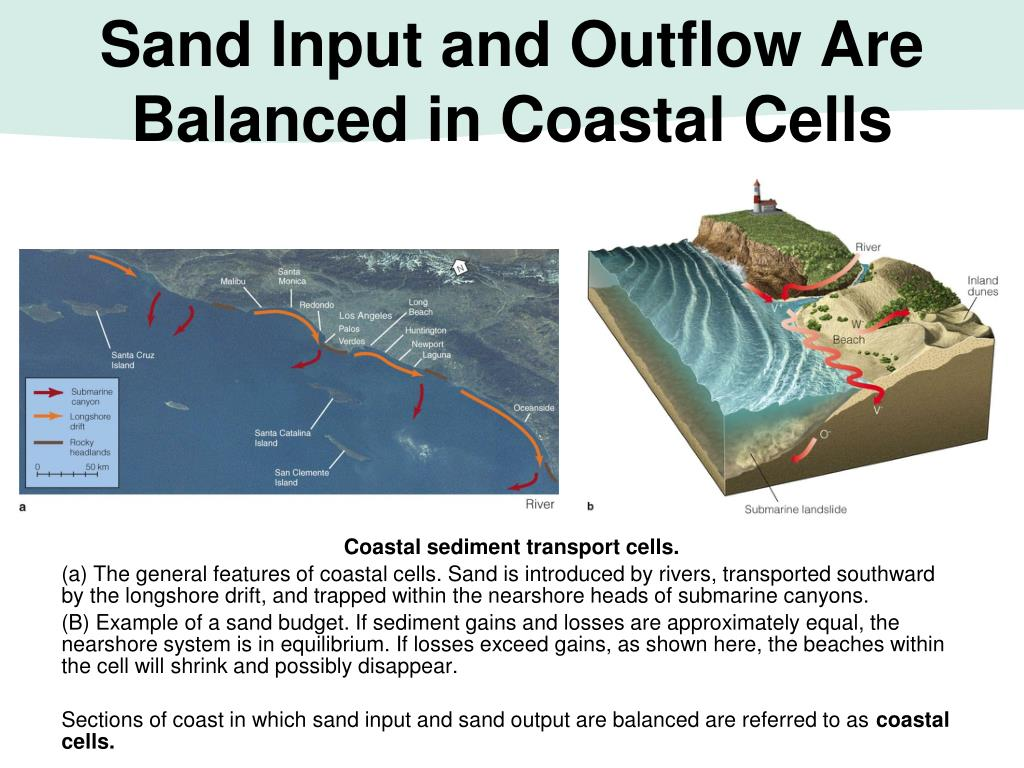 Sand Input and Outflow Are Balanced in Coastal Cells