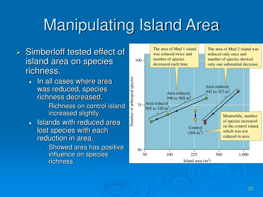 Manipulating Island Area