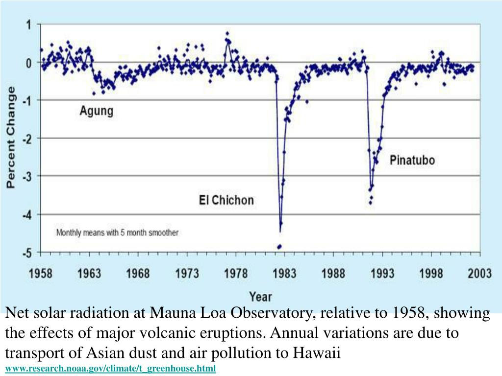 Net solar radiation at Mauna Loa Observatory, relative to 1958, showing the effects of major volcanic eruptions. Annual variations are due to transport of Asian dust and air pollution to Hawaii