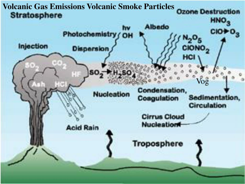 Volcanic Gas Emissions Volcanic Smoke Particles