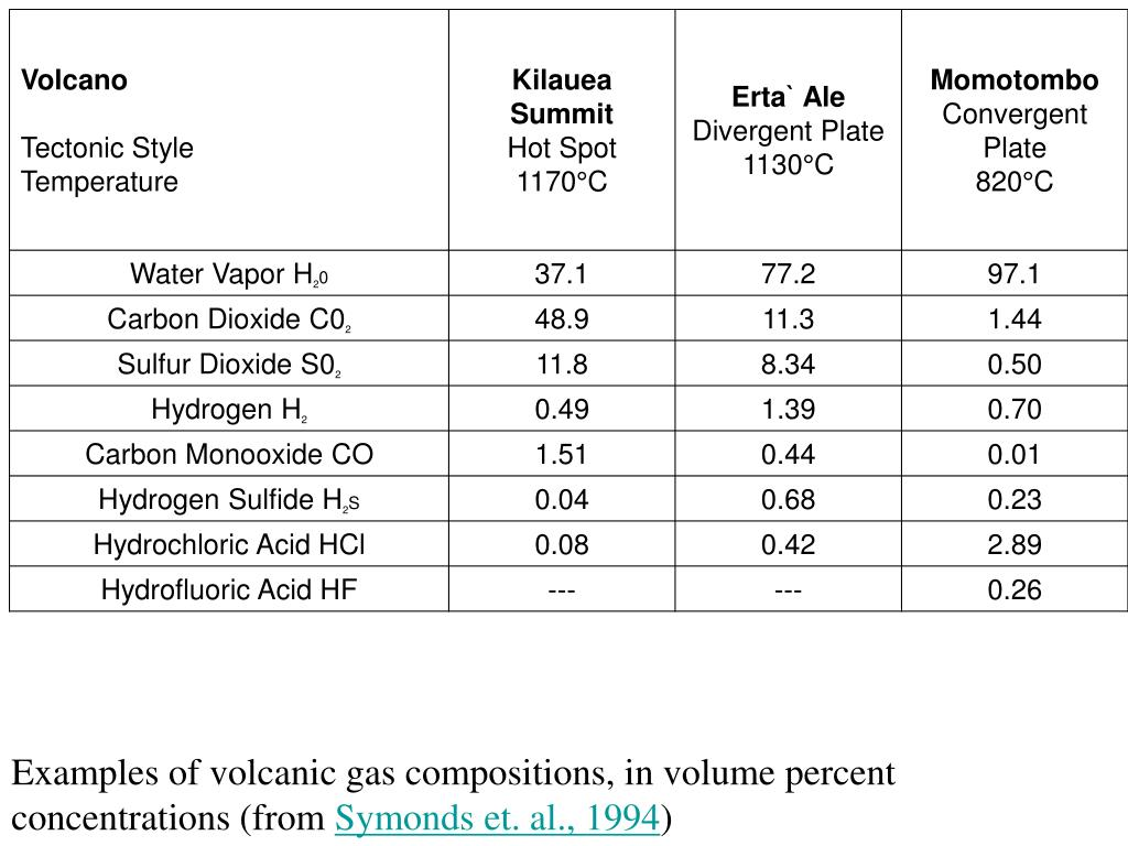 Examples of volcanic gas compositions, in volume percent concentrations (from