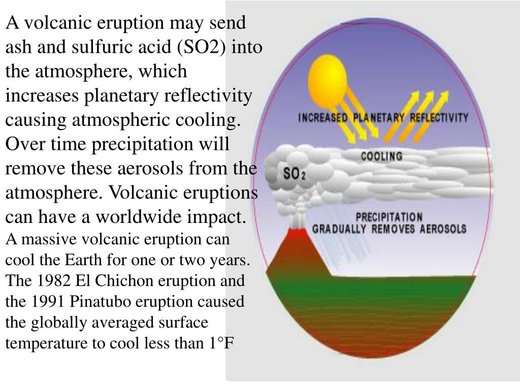 A volcanic eruption may send ash and sulfuric acid (SO2) into the atmosphere, which increases planetary reflectivity causing atmospheric cooling. Over time precipitation will remove these aerosols from the atmosphere. Volcanic eruptions can have a worldwide impact.