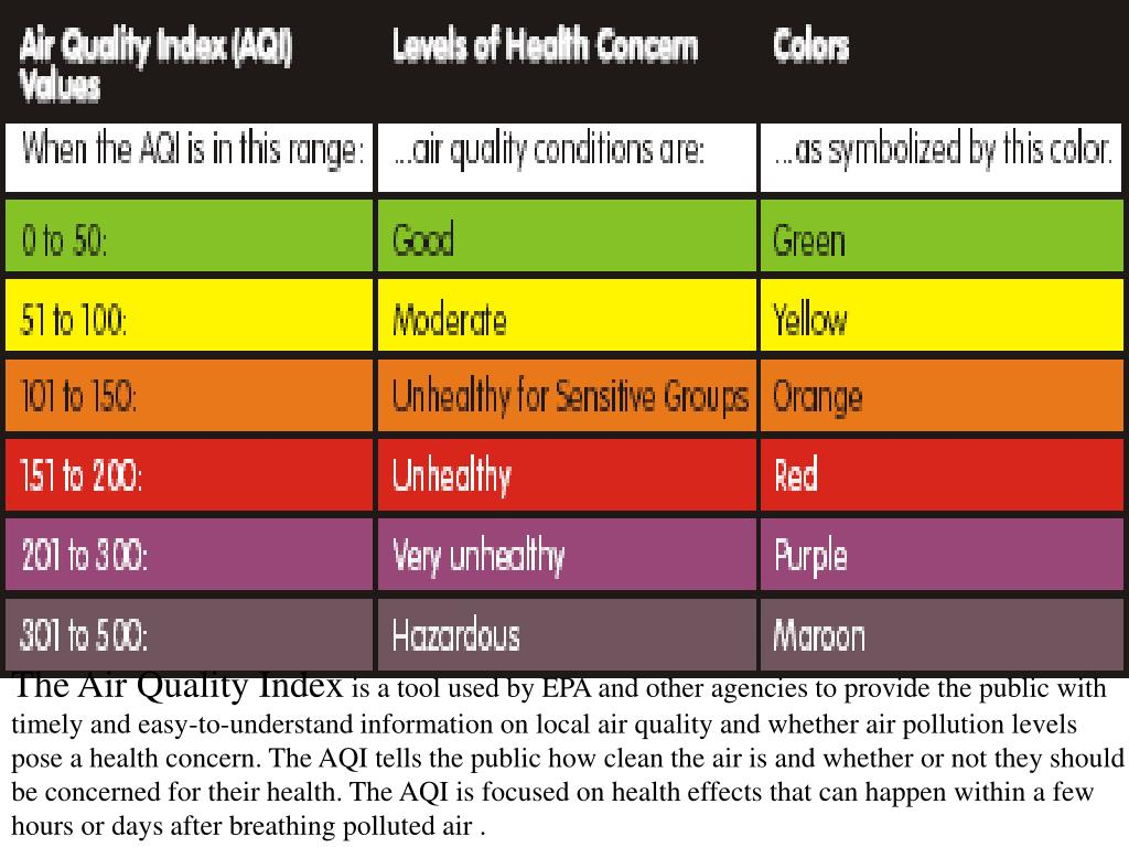 The Air Quality Index