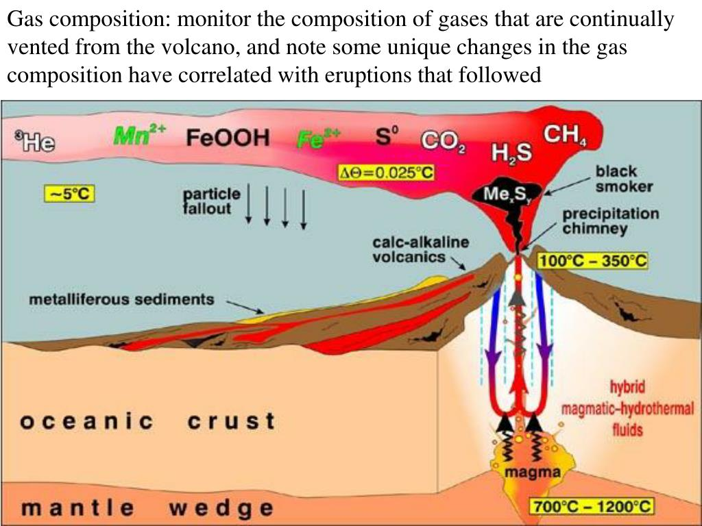 Gas composition: monitor the composition of gases that are continually vented from the volcano, and note some unique changes in the gas composition have correlated with eruptions that followed