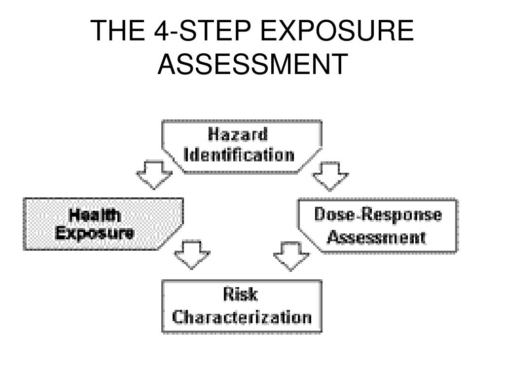 THE 4-STEP EXPOSURE ASSESSMENT