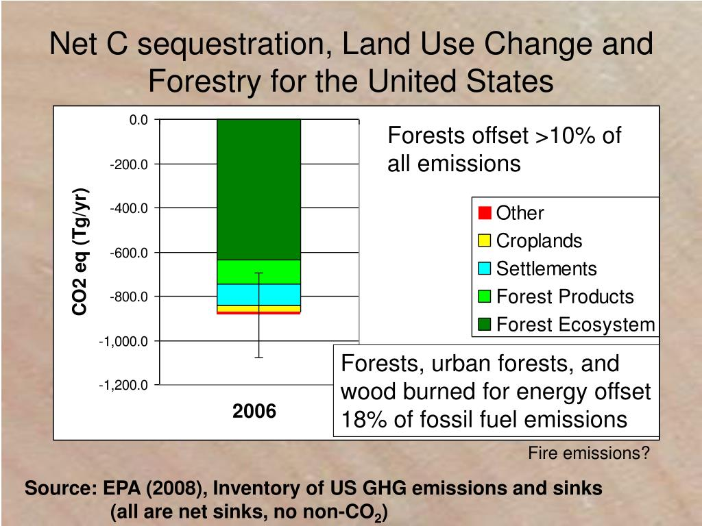 Net C sequestration, Land Use Change and Forestry for the United States