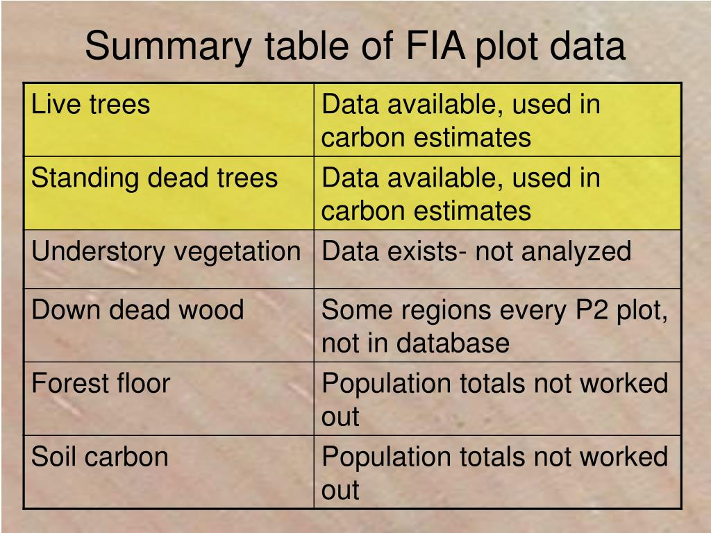 Summary table of FIA plot data