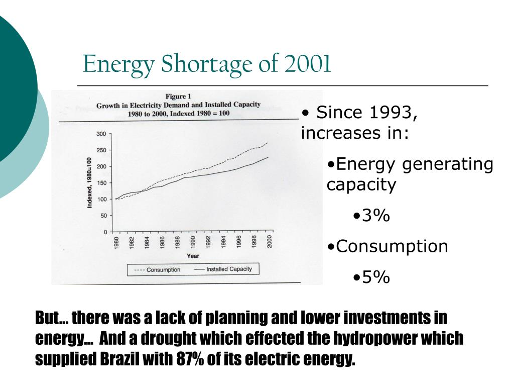 Energy Shortage of 2001