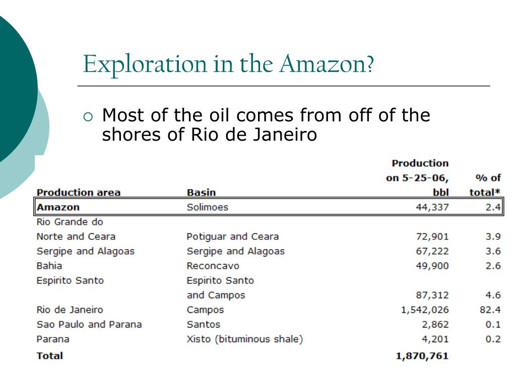 Exploration in the Amazon?