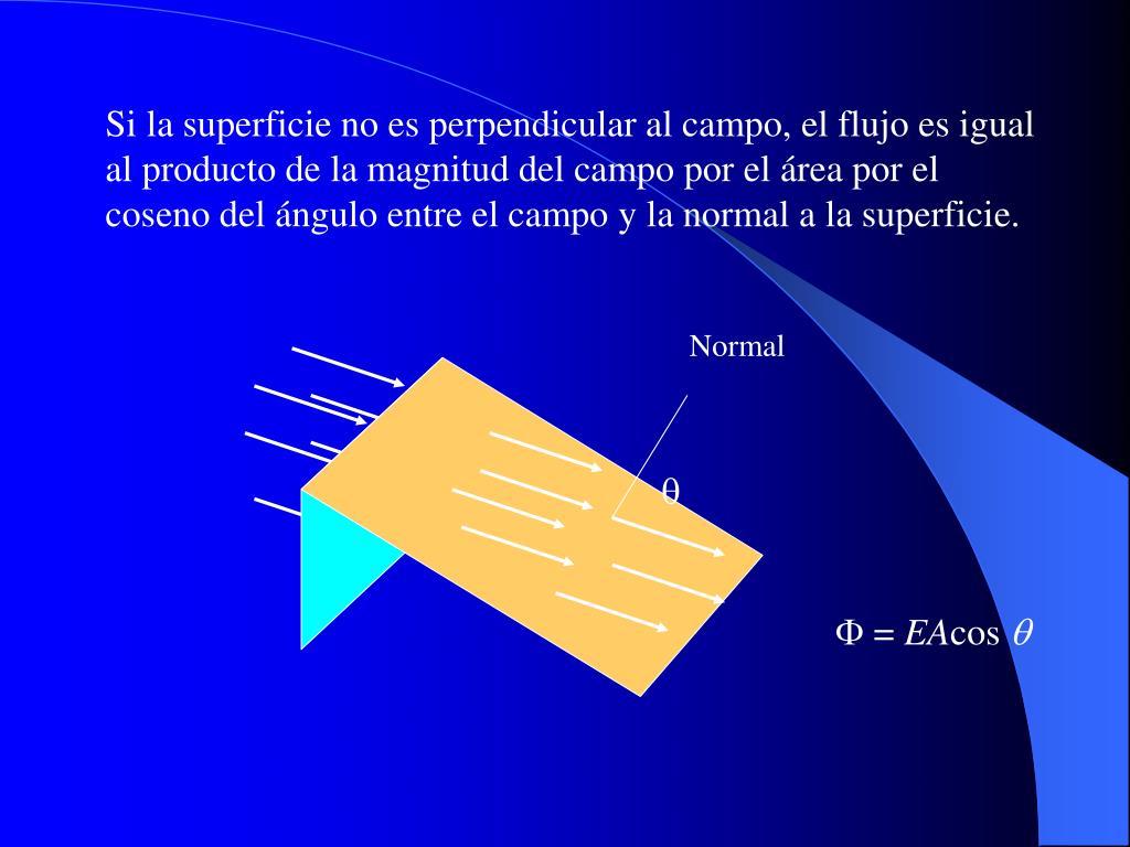 Si la superficie no es perpendicular al campo, el flujo es igual al producto de la magnitud del campo por el área por el coseno del ángulo entre el campo y la normal a la superficie.