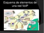 esquema de elementos de una red voip