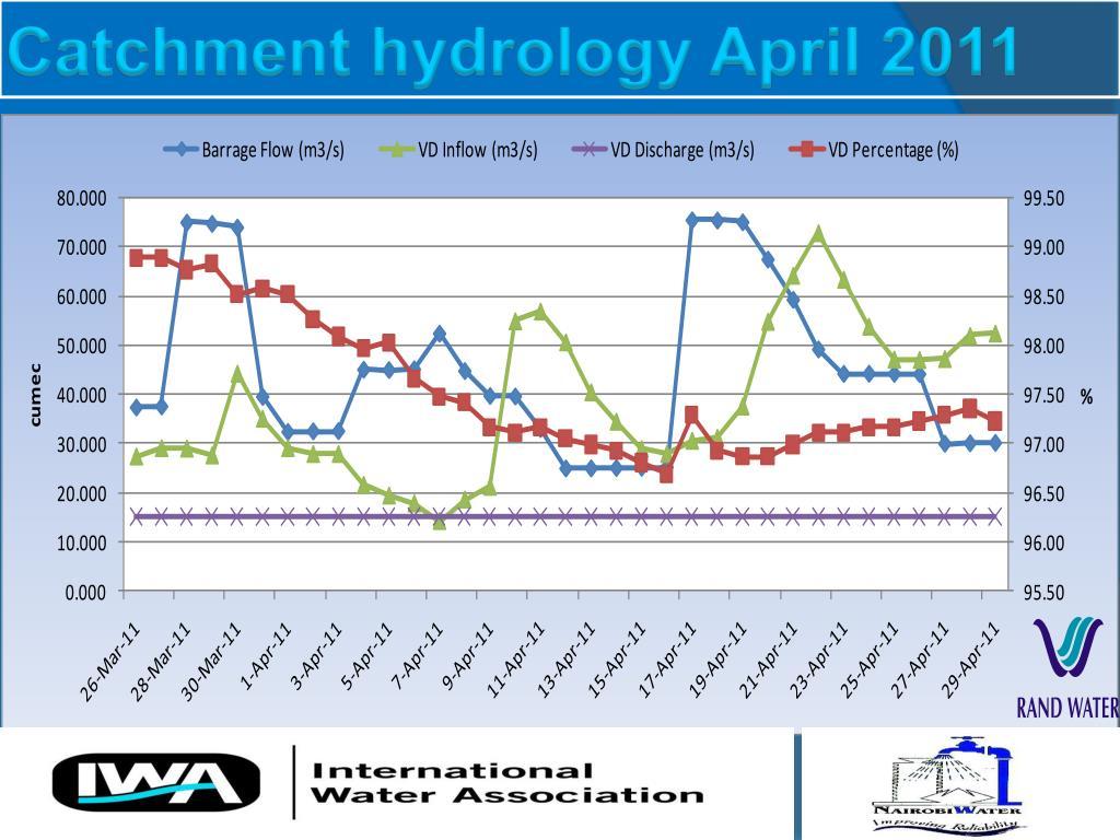 Catchment hydrology April 2011