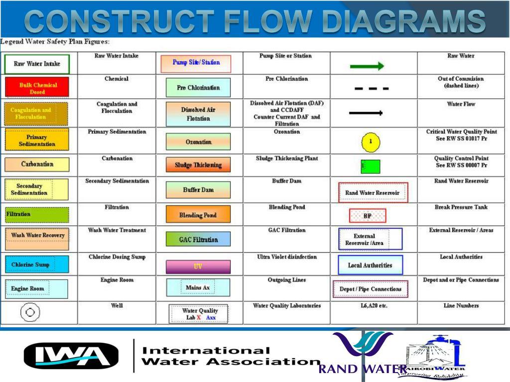CONSTRUCT FLOW DIAGRAMS