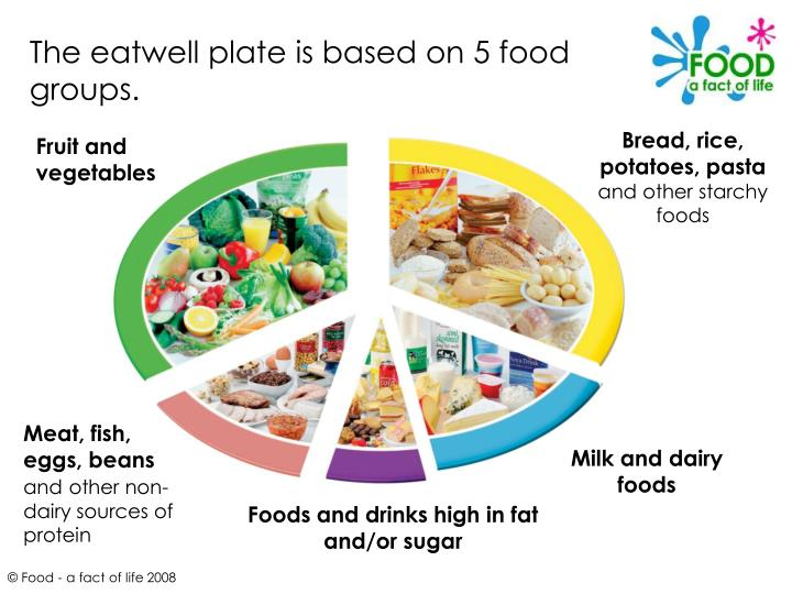 The eatwell plate is based on 5 food groups.