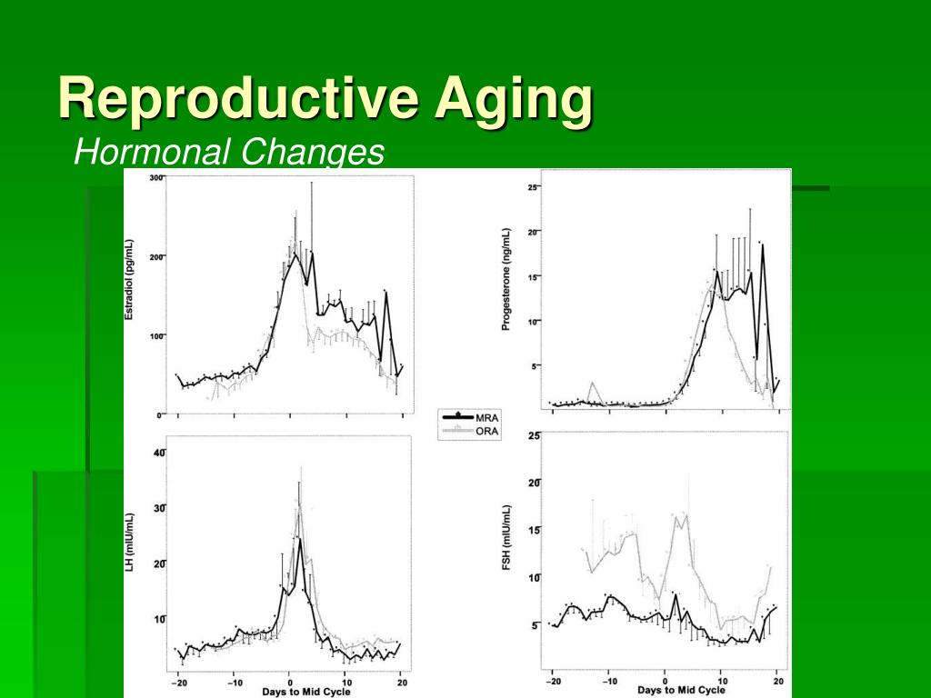 Reproductive Aging