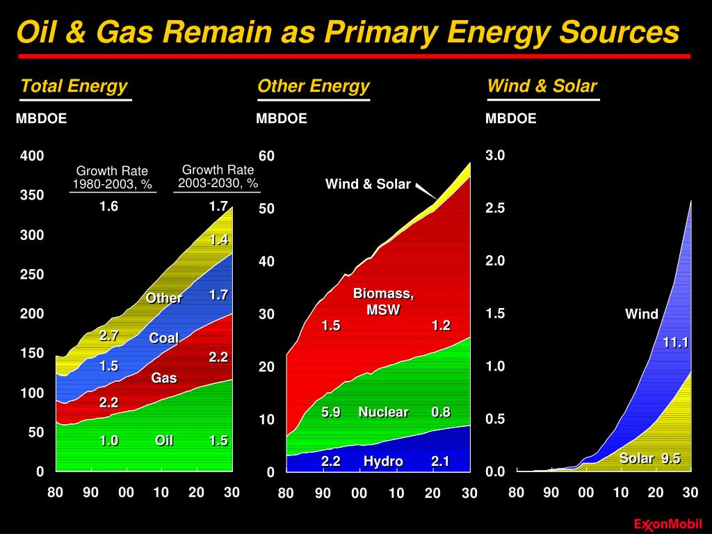 Oil & Gas Remain as Primary Energy Sources