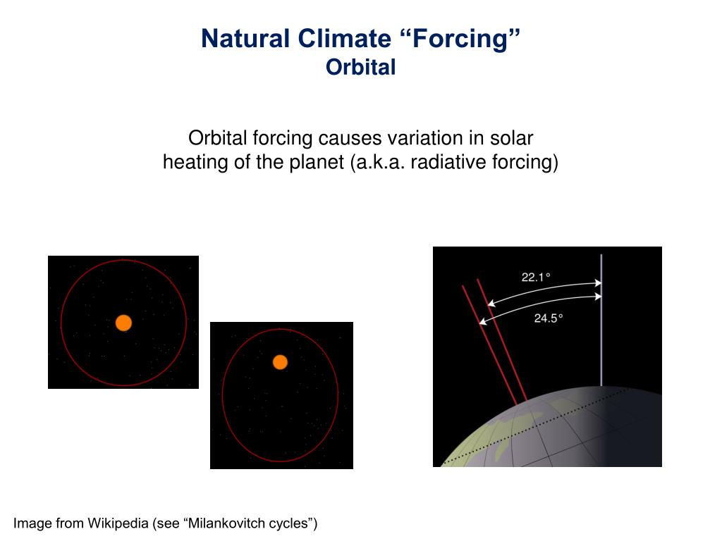 "Natural Climate ""Forcing"""