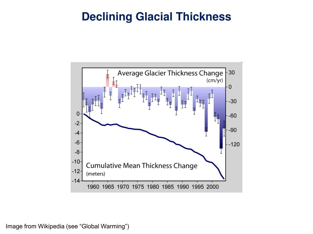 Declining Glacial Thickness