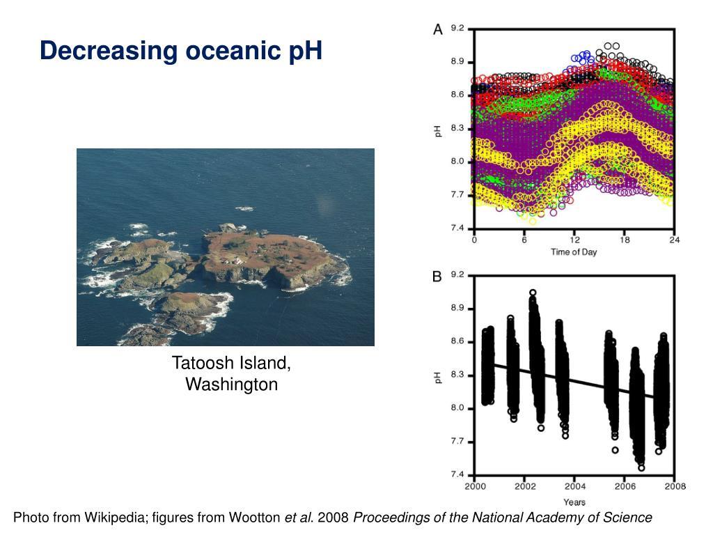 Decreasing oceanic pH